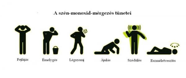 szén-monoxid mérgezés tünetei